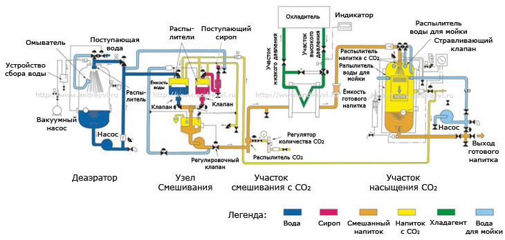 Сатураторные системы